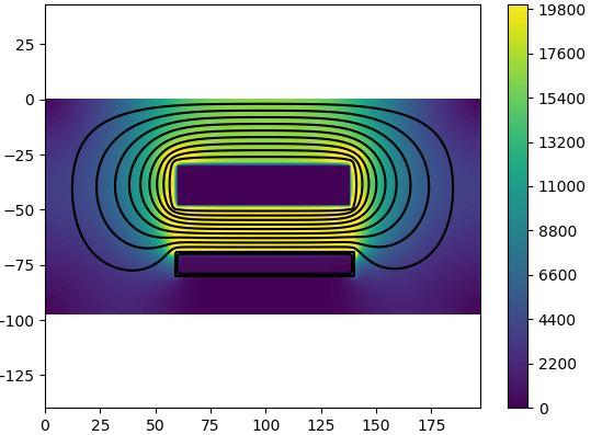 Equation de Laplace - Cage de Faraday