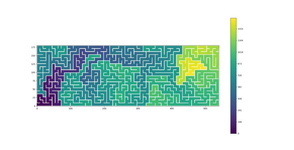 Algorithme de Dijkstra appliqué au Labyrinthe
