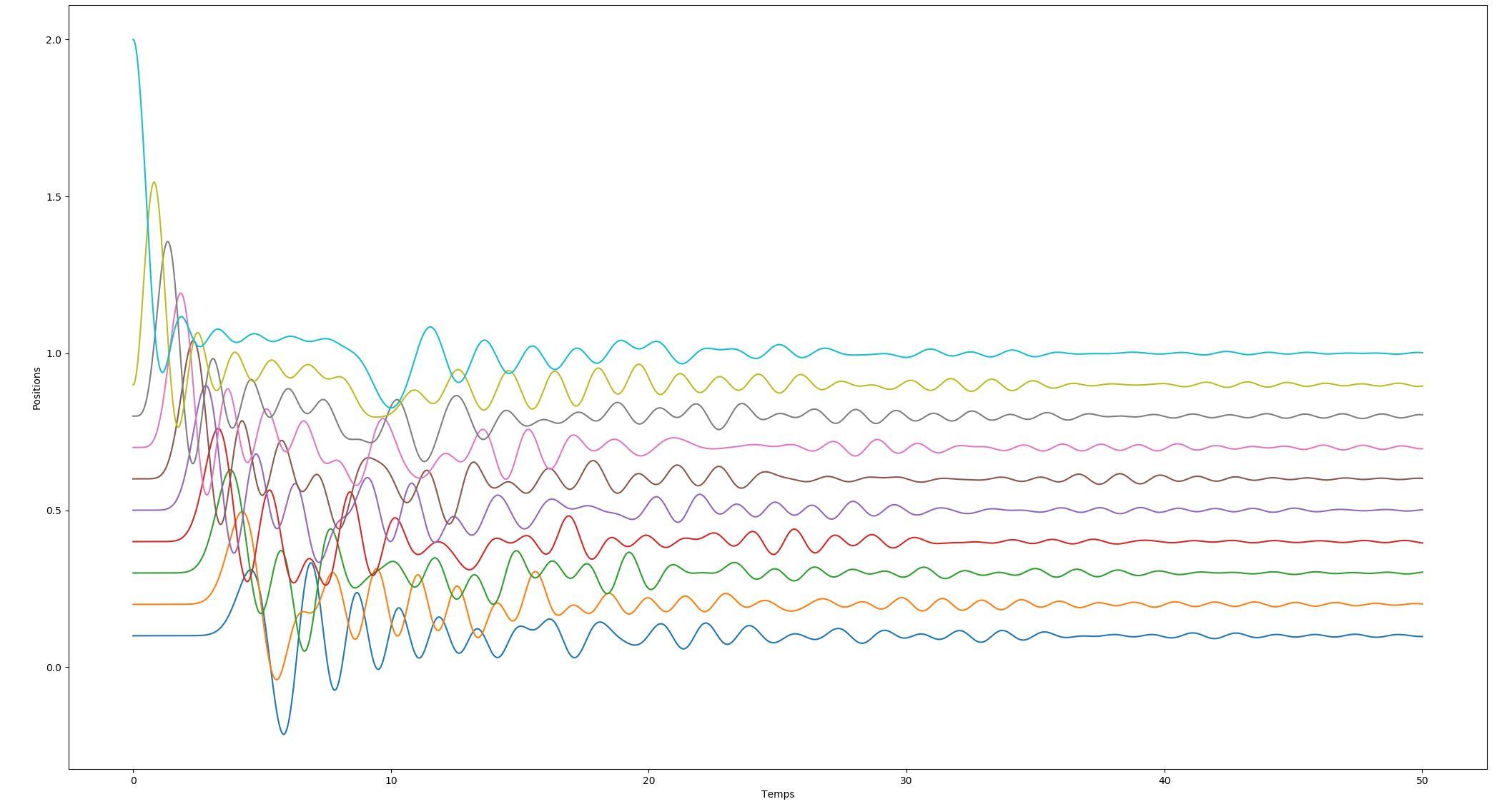 Simulation système masses/ressorts/amortisseurs